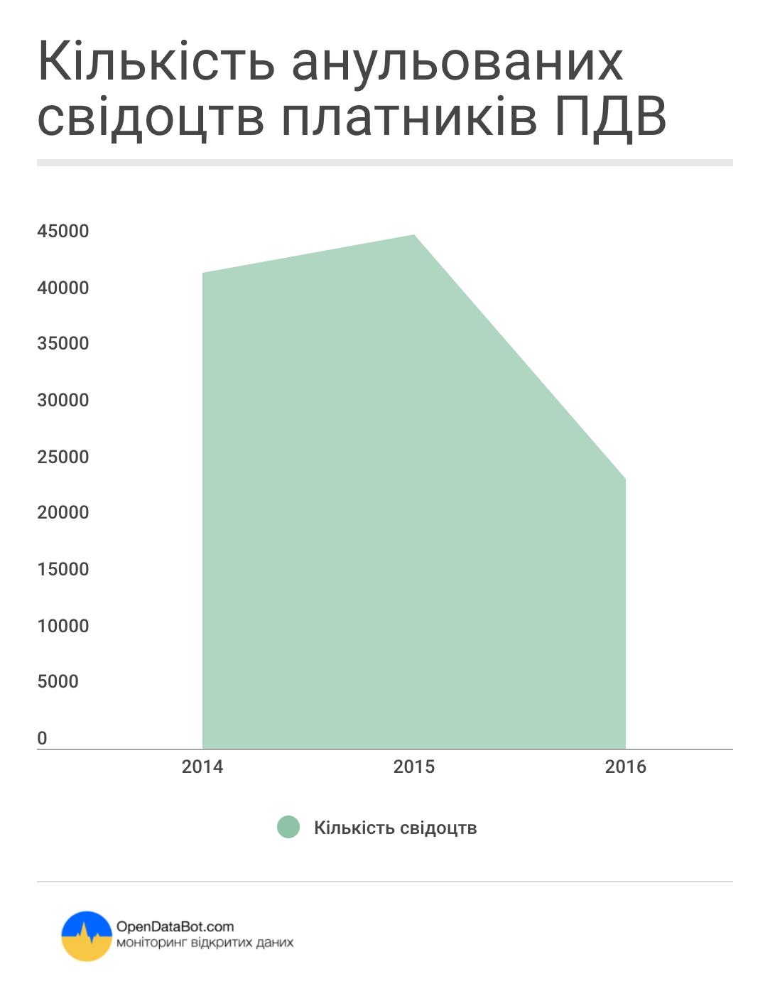 Кількість анульованних свідоцтв ПДВ