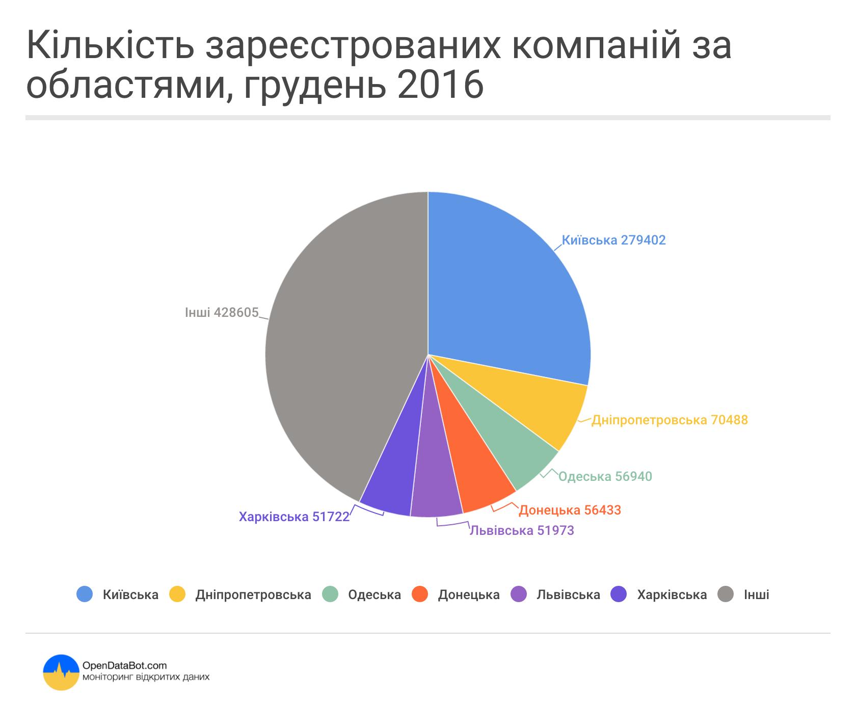 Кількість зареєстрованих компаній за областями
