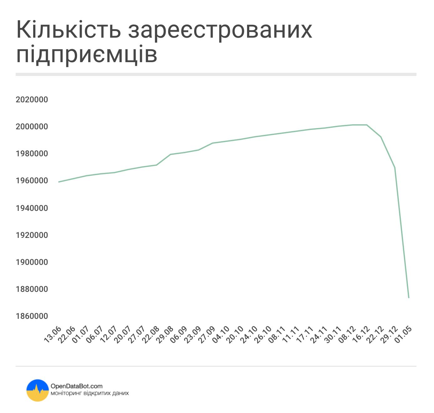 Кількість зареєстрованих підприємців