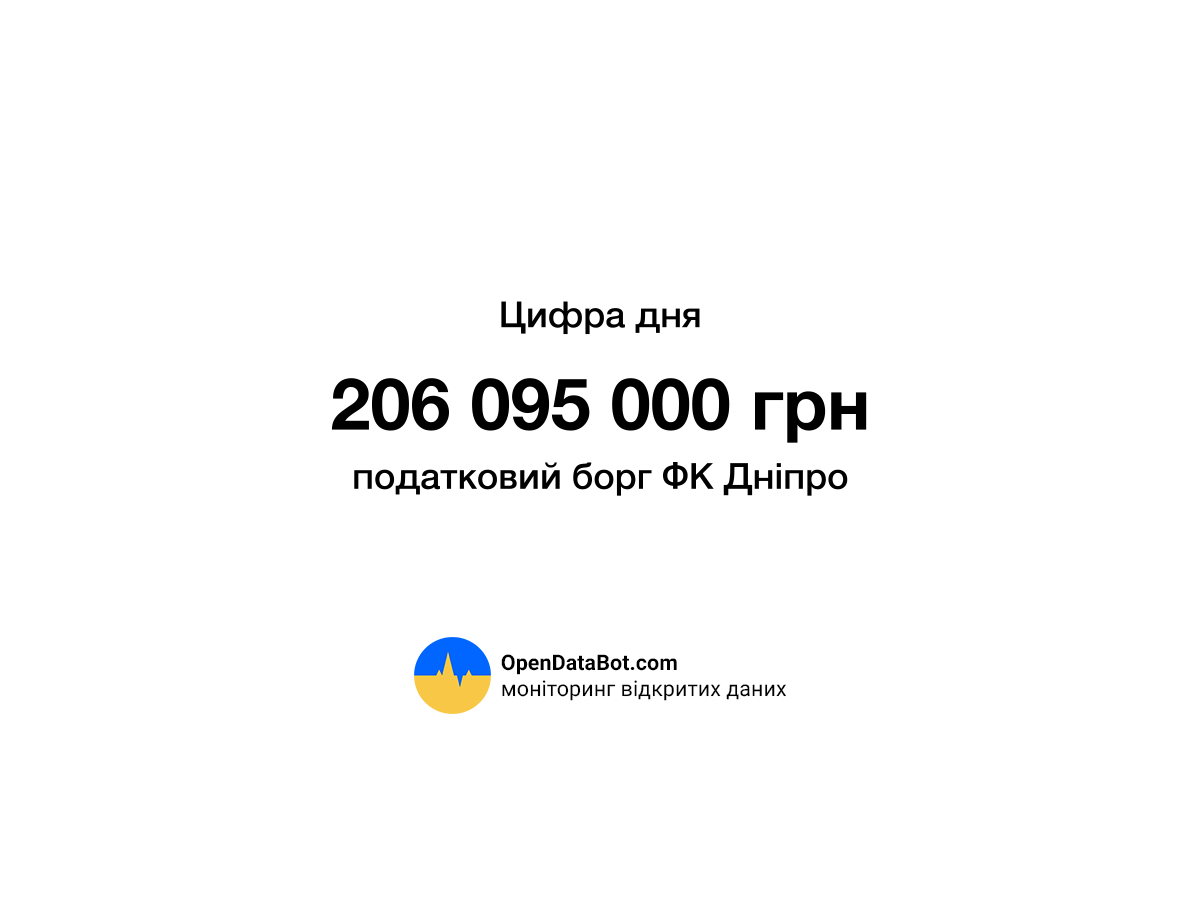 ФК Днипро