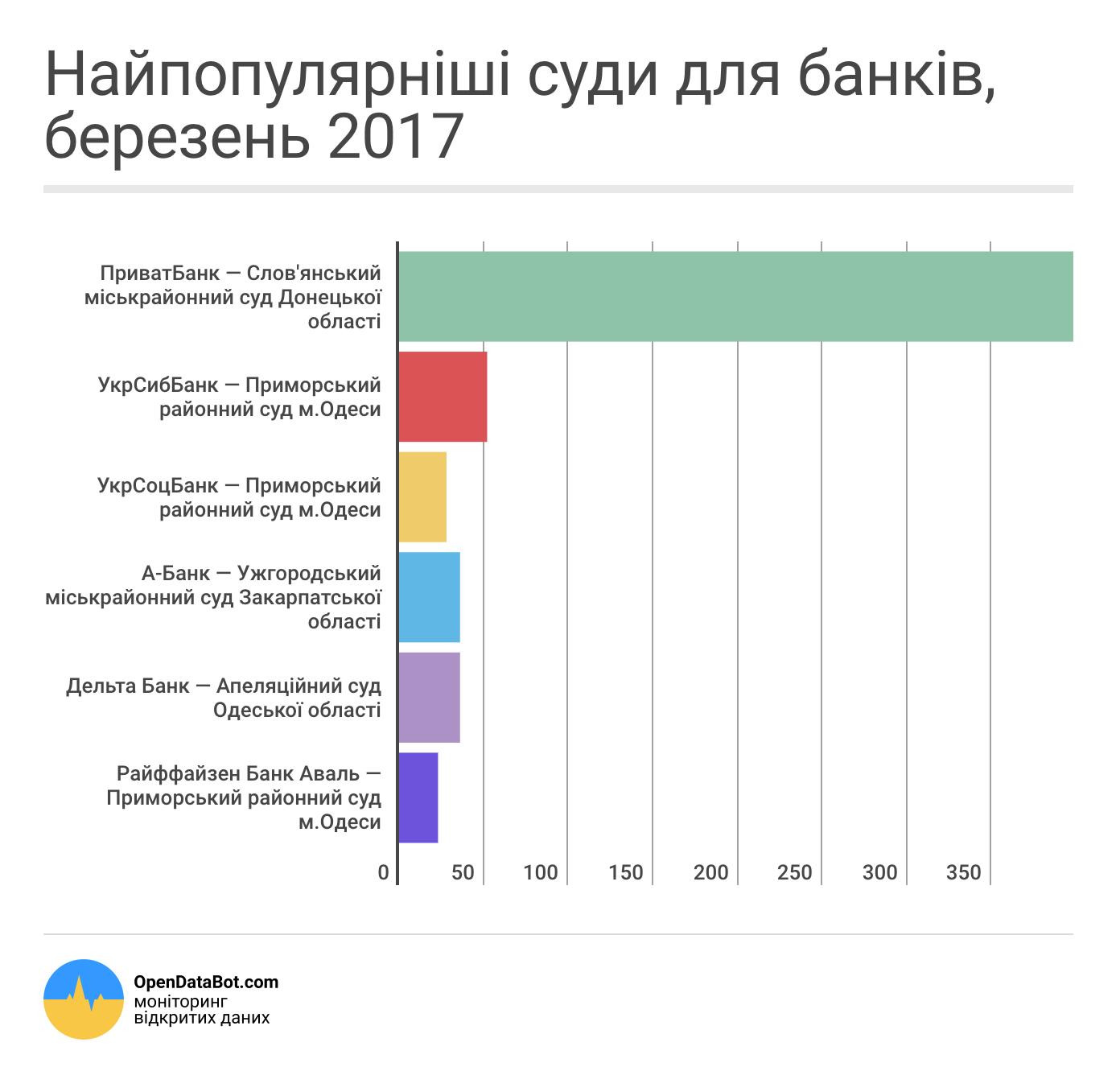 Найпопулярніші суди для банків