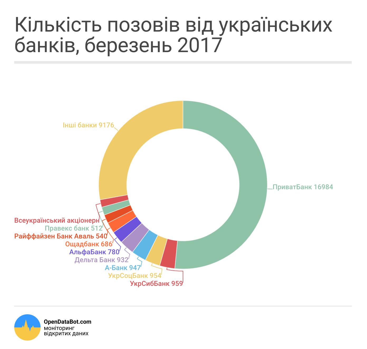 Кількість позовів від банків